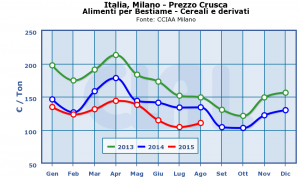Italia,_Milano_-_Prezzo_Crusca-