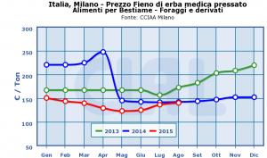 Italia,_Milano_-_Prezzo_Fieno_di_erba_medica_pressato-