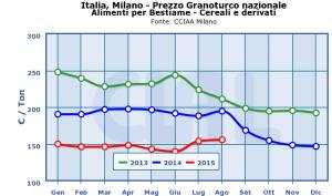 Italia,_Milano_-_Prezzo_Granoturco_nazionale-