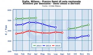 Italia,_Milano_-_Prezzo_Semi_di_soia_nazionale-
