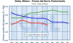 Italia,_Milano_-_Prezzo_del_Burro_Pastorizzato-
