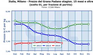 Italia,_Milano_-_Prezzo_del_Grana_Padano_stagion._15_mesi_e_oltre- (1)