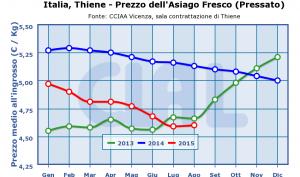 Italia,_Thiene_-_Prezzo_dell'Asiago_Fresco_(Pressato)-