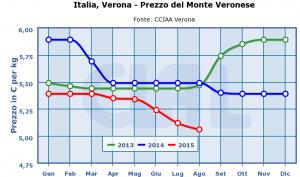 Italia,_Verona_-_Prezzo_del_Monte_Veronese-