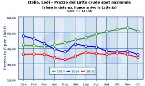 Italia,_Lodi_-_Prezzo_del_Latte_crudo_spot_nazionale-