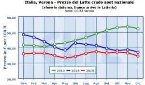 Italia,_Verona_-_Prezzo_del_Latte_crudo_spot_nazionale-