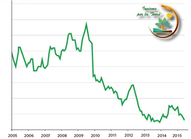 """Caleranno i #prezzi agricoli nei prossimi anni. Si chiude la #favola del """"Mulino Bianco"""""""