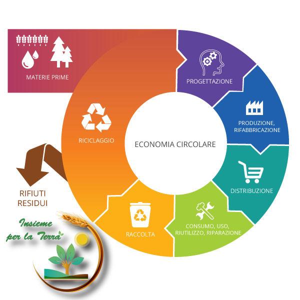 E se adottassimo l'#economia circolare ?