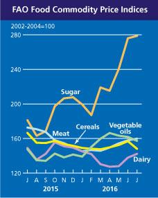Ecco l'andamento internazionale dei #prezzi di mais, grano, oli vegetali, caseari, carne, zucchero